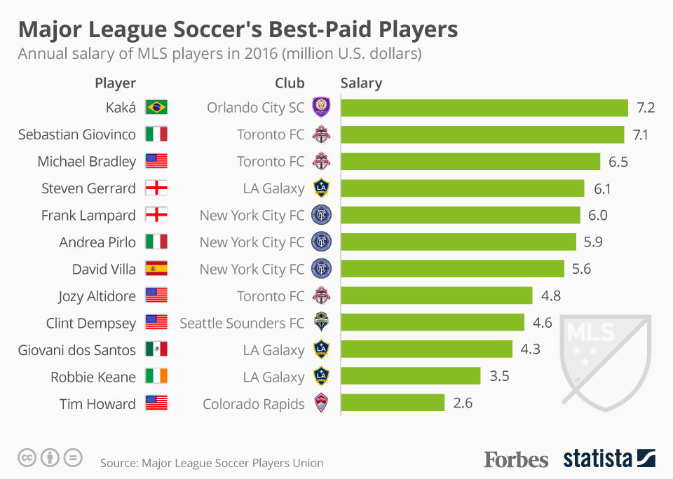 The Best-Paid Players In Major League Soccer [Infographic]