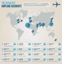 The Deadliest Airplane Accidents