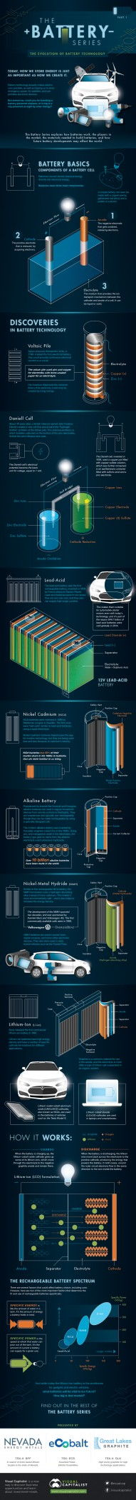 The Evolution of Battery Technology