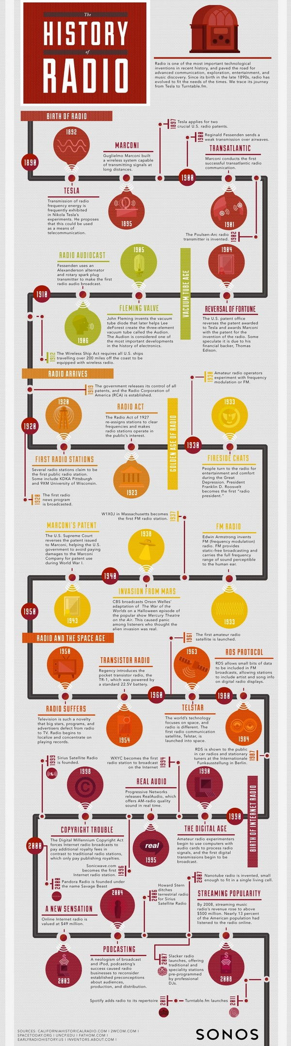 The History of Radio [Infographic]