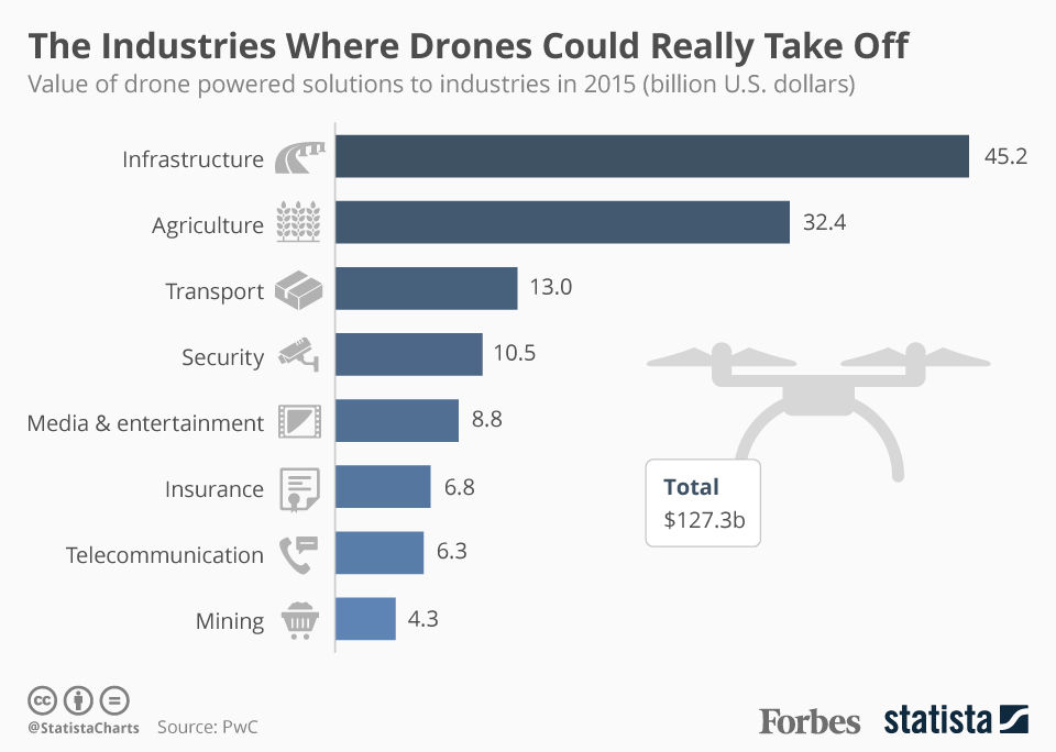 The Industries Where Drones Could Really Take Off [Infographic]
