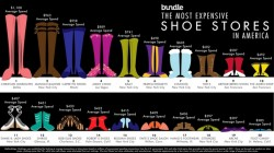 The most expensive shoe stores in America [Infographic]