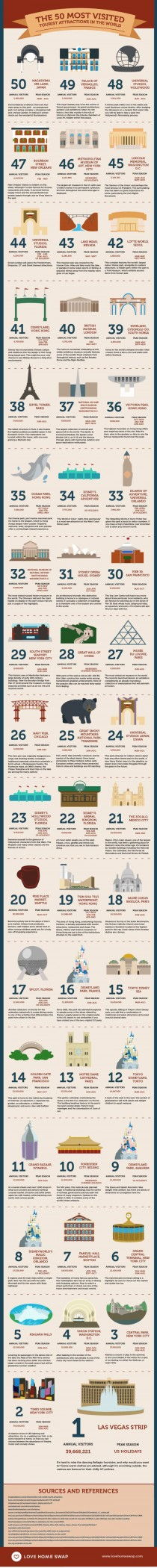 The 50 Most Visited Tourist Attractions in the World