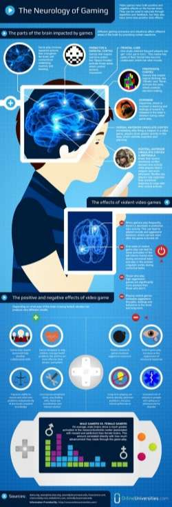 The Neurology of Gaming [Infographic]