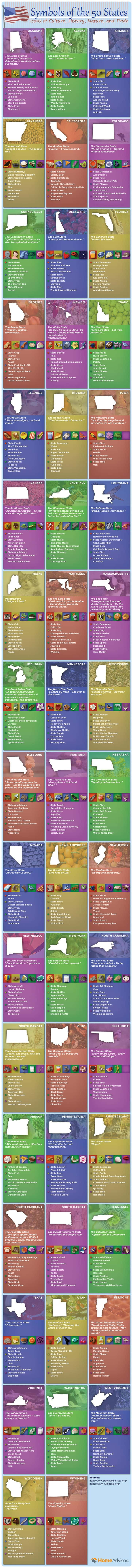 """The official """"stuff"""" of all 50 states – Imgur"""