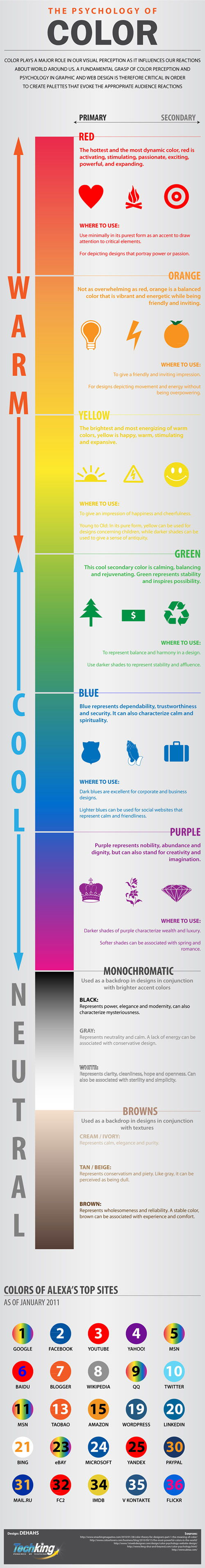 The Psychology of Color Must See for Web Designers