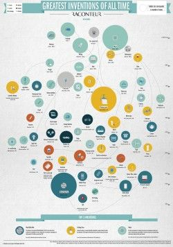 The top 60 best Inventions ever made – raconteur.net