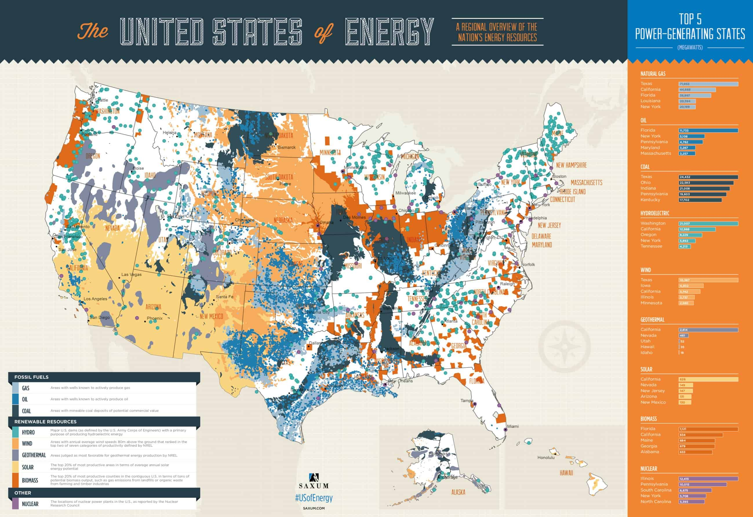The United States of Energy [Infographic]