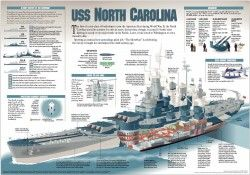 The USS North Carolina | Visual.ly