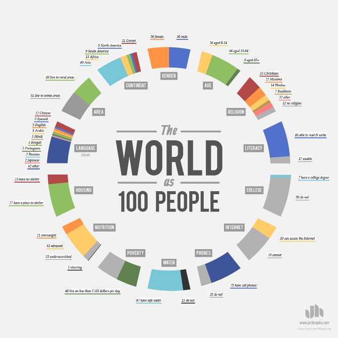 The World as 100 People – Jack Hagley