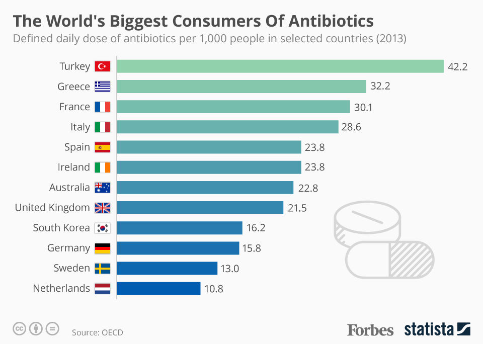 The World's Biggest Consumers Of Antibiotics