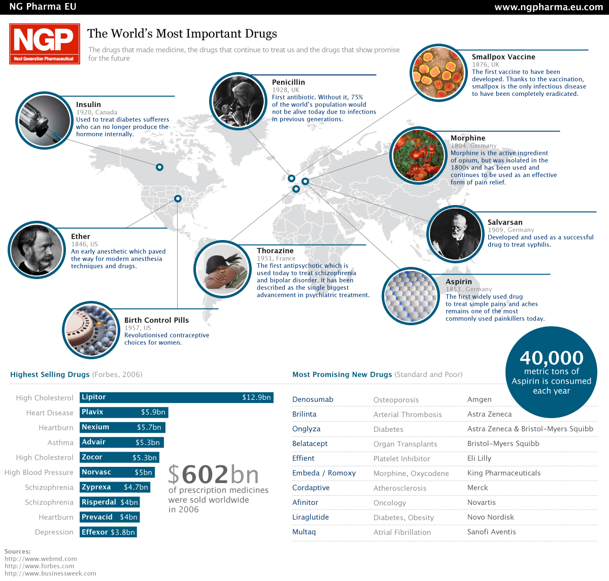 The world's most important drugs [Infographic]