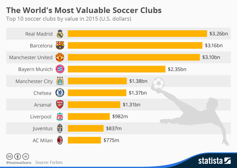 The World's Most Valuable Soccer Clubs – SportLife World