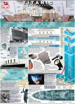 Titanic Centenary [Infographic]