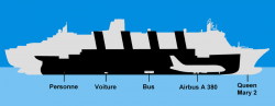 Titanic Size and Plan