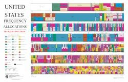 United States Frequency Allocation Chart