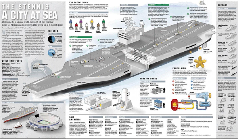 USS John C Stennis aircraft carrier | Visual.ly