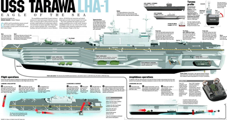 USS Tarawa | Visual.ly