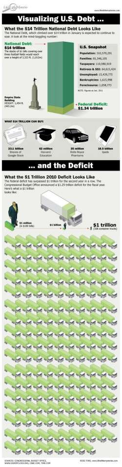 Visualizing the National Debt [Infographic]