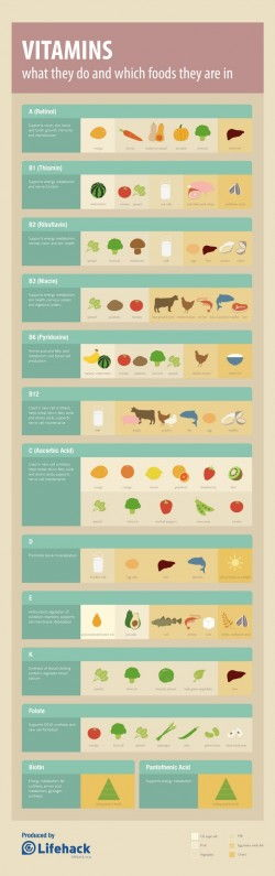 Vitamins Cheat Sheet [Infographic]