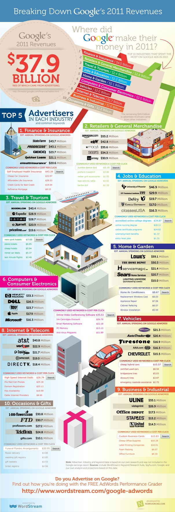 What Industries Contributed to Google's $37.9 Billion in 2011 Revenues? [Infographic]