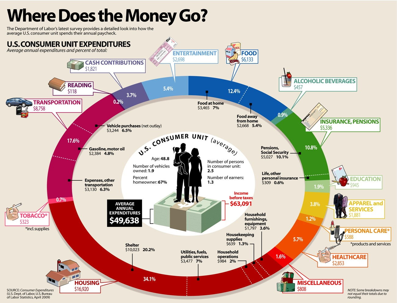 Where Does the Money Go? [Infographic]
