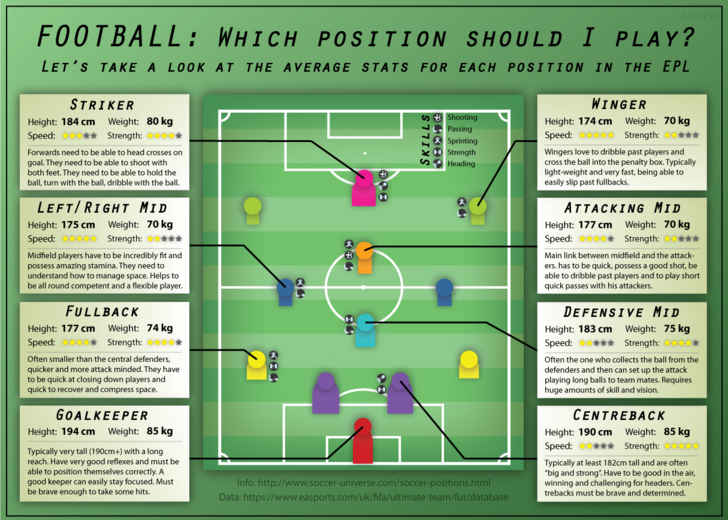 Which soccer position should I play? – Imgur