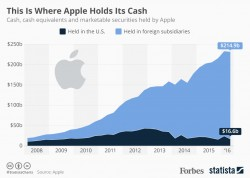 Why Apple's €13 Billion Penalty Is Just A Drop In The Ocean [Infographic]