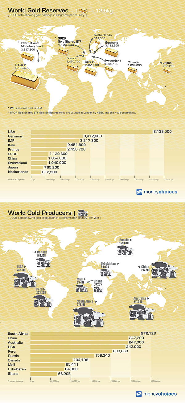 World Gold Reserves and Producers [Infographic]