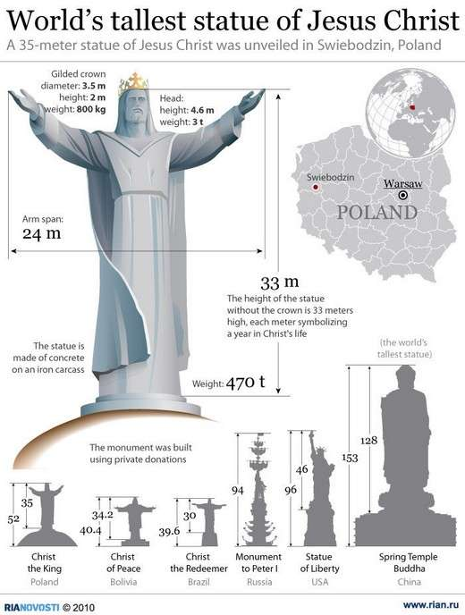 World's tallest statue of Jesus Christ Infographic