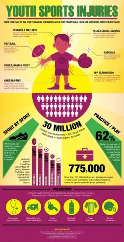 Youth Sports Injuries [Infographic]