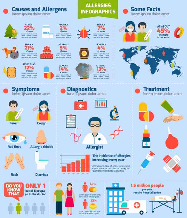 Allergies Infographics Set