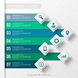 Business stages