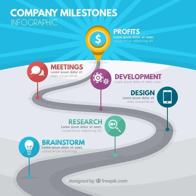 Company milestones concept with road