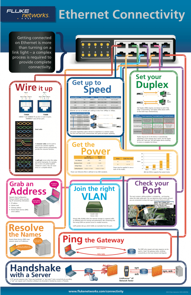 Ethernet Connectivity Poster