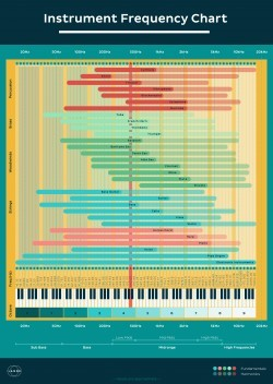 Instrument Frequency Chart