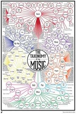 Music Taxonomy