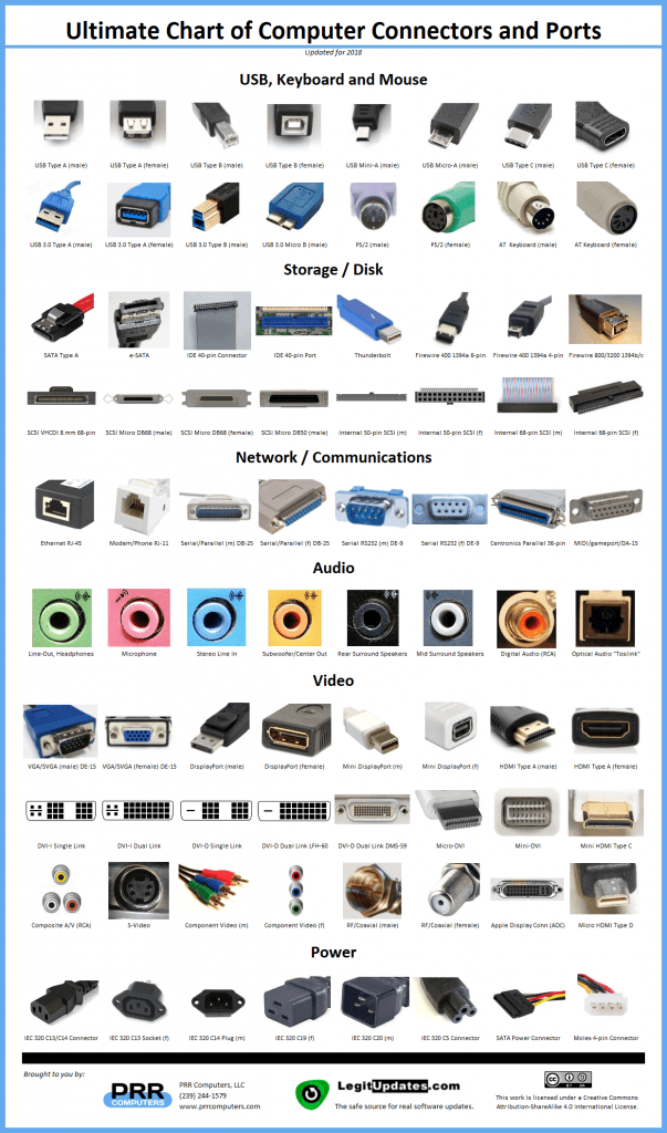 Ultimate Chart of Computer Connectors / Ports