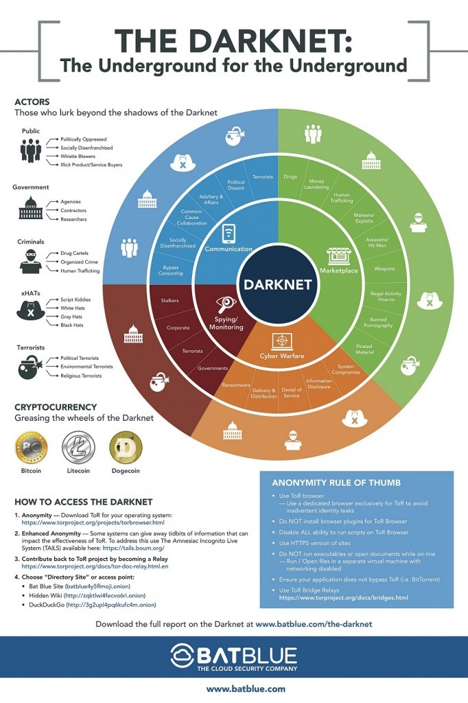 "Welcome to the Darknet: The Underground for the ""Underground"""