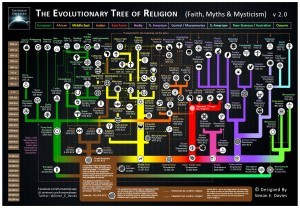 THE EVOLUTIONARY TREE OF RELIGION MAP