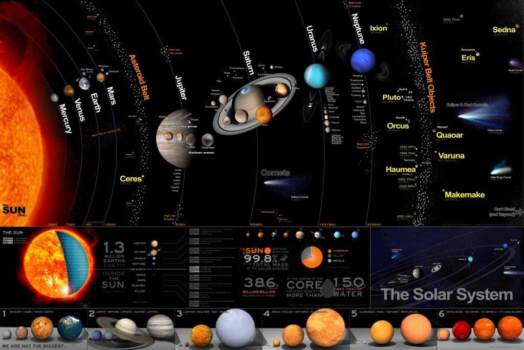 Big Solar System Poster