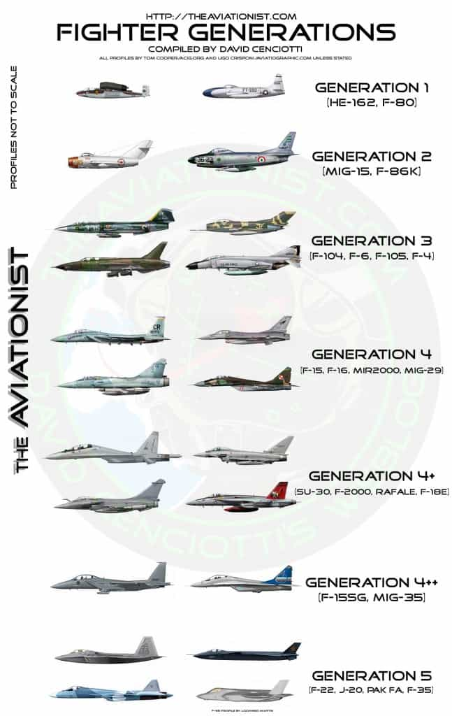 Fighter Generations