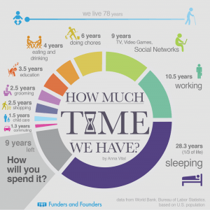 How much time we have infographic