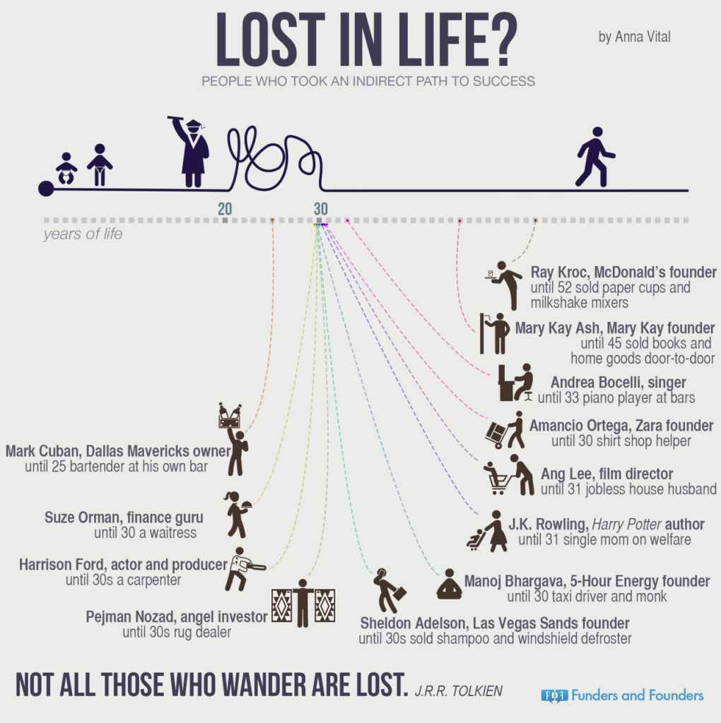 Lost In Life [Infographic]