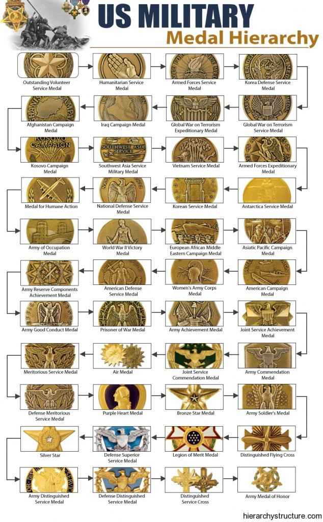 Military Medal Hierarchy Structure | Military Medals Chart