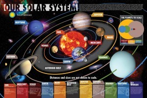 Our Solar System Poster