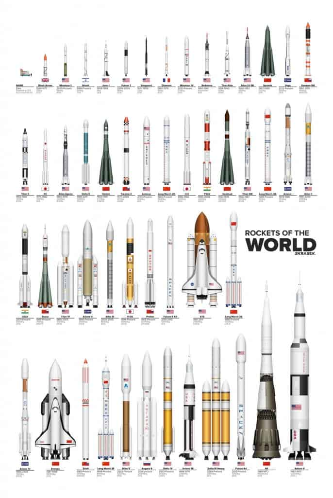 Rocket of the World