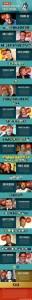 Top 15 Richest Cartoon Voice Actors