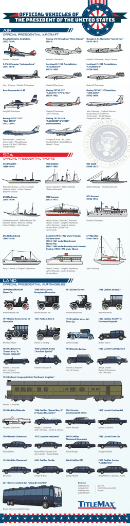 US President's Vehicles Throughout History – Land, Sea & Air [Infographic]