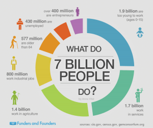 What Our 7 Billion World Population Does